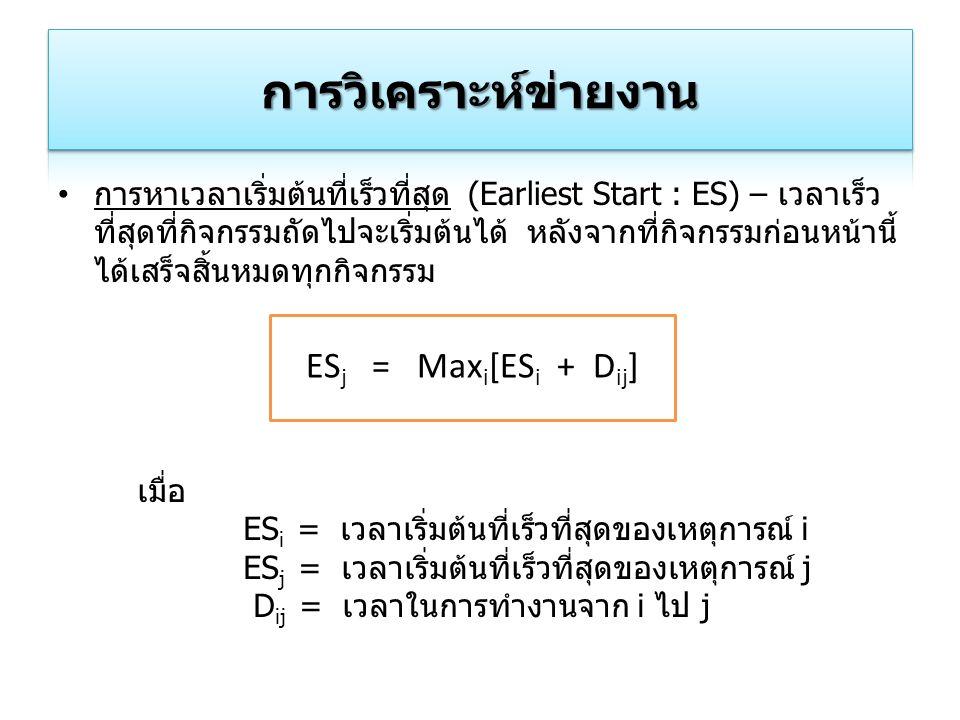 การวิเคราะห์ข่ายงาน ESj = Maxi[ESi + Dij]